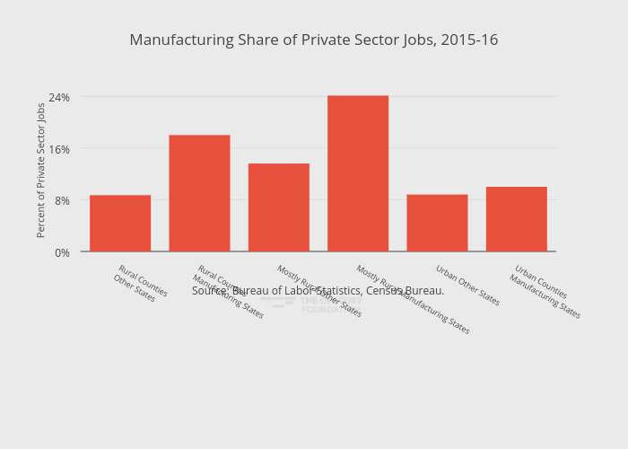 Manufacturing Share of Private Sector Jobs, 2015-16 | bar chart made by Thecenturyfoundation | plotly