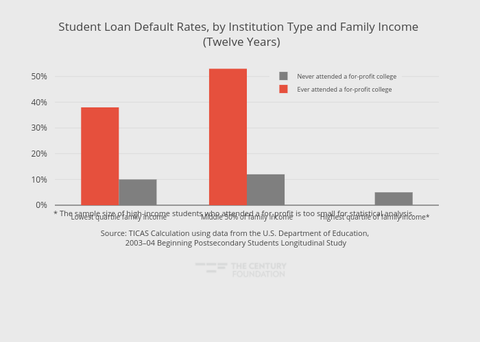 Student Loan Default Rates, by Institution Type and Family Income  (Twelve Years) | grouped bar chart made by Thecenturyfoundation | plotly