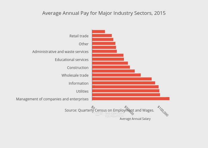 Average Annual Pay for Major Industry Sectors, 2015 | bar chart made by Thecenturyfoundation | plotly