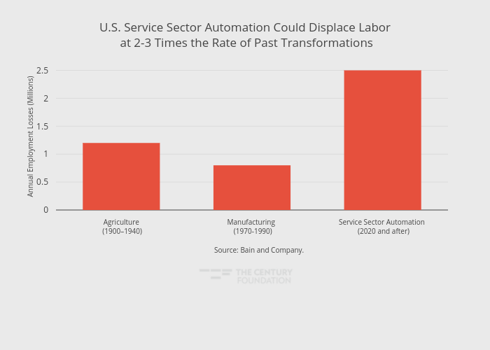 U.S. Service Sector Automation Could Displace Labor at 2-3 Times the Rate of Past Transformations | bar chart made by Thecenturyfoundation | plotly