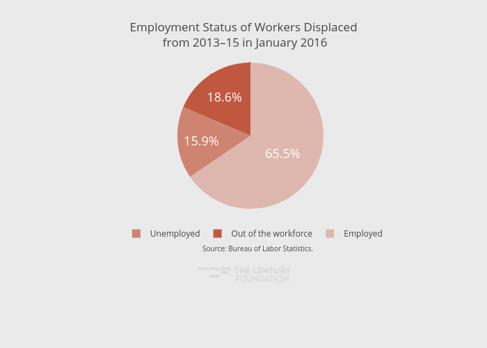 Employment Status of Workers Displaced from 2013–15 in January 2016 | pie made by Thecenturyfoundation | plotly
