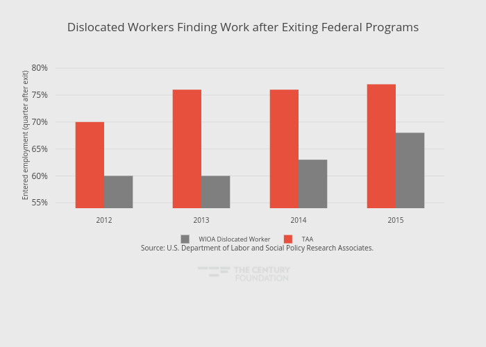 Dislocated Workers Finding Work after Exiting Federal Programs   grouped bar chart made by Thecenturyfoundation   plotly