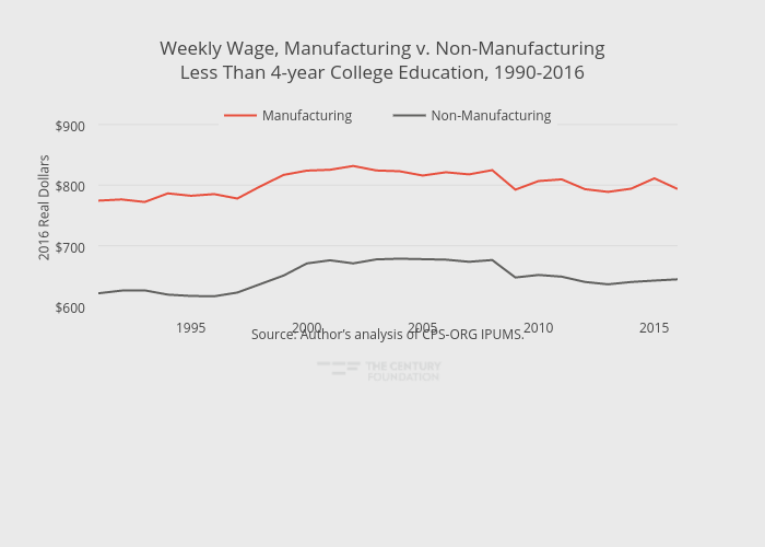 Weekly Wage, Manufacturing v. Non-ManufacturingLess Than 4-year College Education, 1990-2016 | line chart made by Thecenturyfoundation | plotly