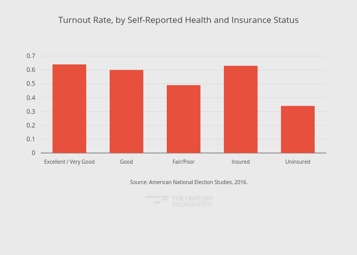 Turnout Rate, by Self-Reported Health and Insurance Status | bar chart made by Thecenturyfoundation | plotly