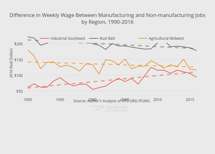 Difference in Weekly Wage Between Manufacturing and Non-manufacturing Jobsby Region, 1990-2016 | line chart made by Thecenturyfoundation | plotly
