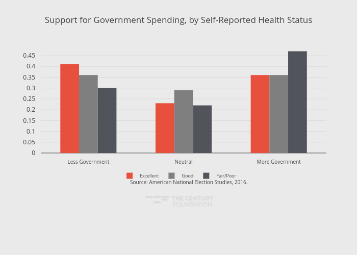 Support for Government Spending, by Self-Reported Health Status  | grouped bar chart made by Thecenturyfoundation | plotly
