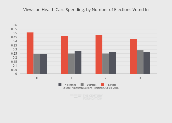 Views on Health Care Spending, by Number of Elections Voted In | grouped bar chart made by Thecenturyfoundation | plotly
