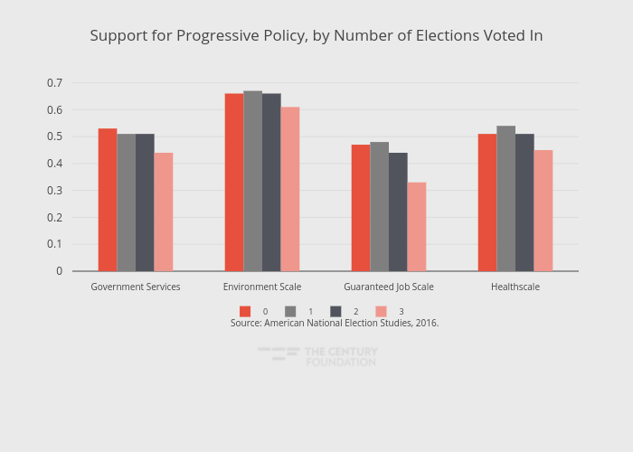 Support for Progressive Policy, by Number of Elections Voted In | grouped bar chart made by Thecenturyfoundation | plotly