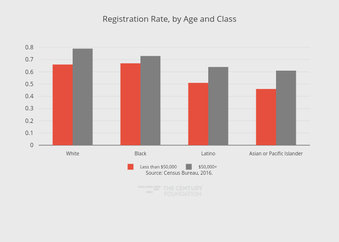Registration Rate, by Age and Class | grouped bar chart made by Thecenturyfoundation | plotly
