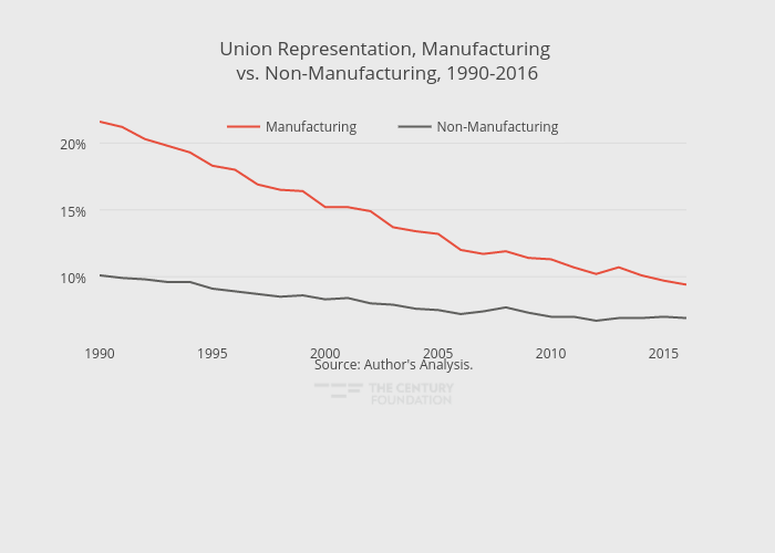 Union Representation, Manufacturing vs. Non-Manufacturing, 1990-2016 | line chart made by Thecenturyfoundation | plotly