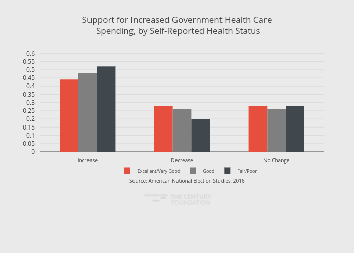 Support for Increased Government Health Care Spending, by Self-Reported Health Status | grouped bar chart made by Thecenturyfoundation | plotly