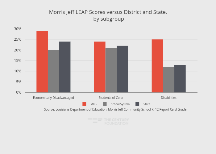 Morris Jeff LEAP Scores versus District and State, by subgroup | grouped bar chart made by Thecenturyfoundation | plotly