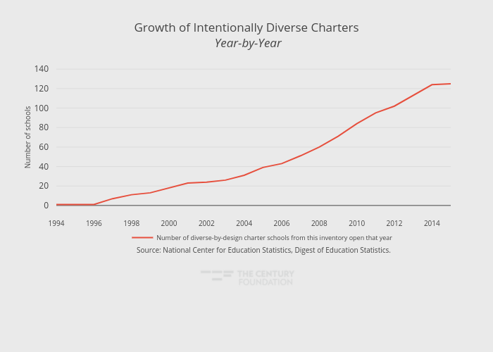 Growth of Intentionally Diverse Charters Year-by-Year | line chart made by Thecenturyfoundation | plotly