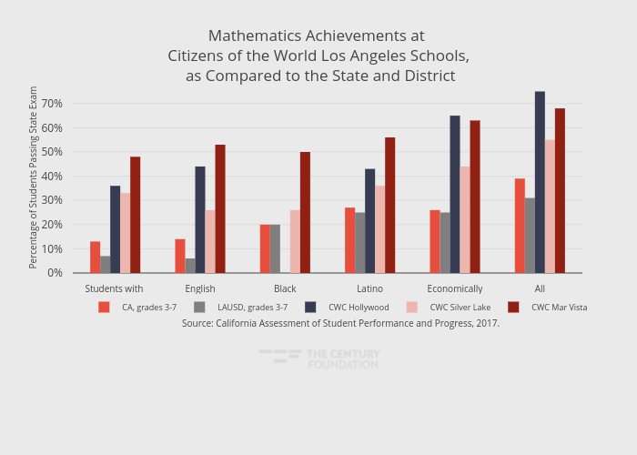Mathematics Achievements at Citizens of the World Los Angeles Schools, as Compared to the State and District | grouped bar chart made by Thecenturyfoundation | plotly