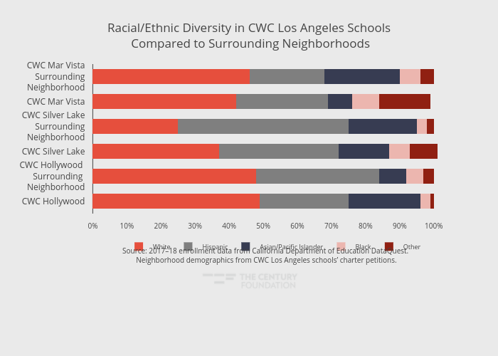 Racial/Ethnic Diversity in CWC Los Angeles Schools Compared to Surrounding Neighborhoods | stacked bar chart made by Thecenturyfoundation | plotly