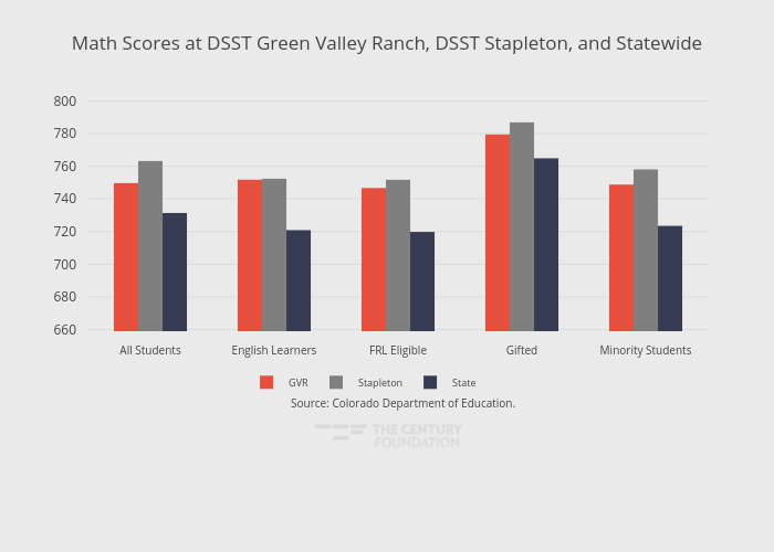 Math Scores at DSST Green Valley Ranch, DSST Stapleton, and Statewide | grouped bar chart made by Thecenturyfoundation | plotly