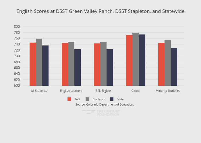 English Scores at DSST Green Valley Ranch, DSST Stapleton, and Statewide | grouped bar chart made by Thecenturyfoundation | plotly