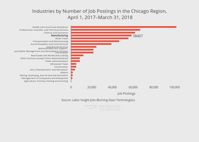Industries by Number of Job Postings in the Chicago Region, April 1, 2017–March 31, 2018 | bar chart made by Thecenturyfoundation | plotly