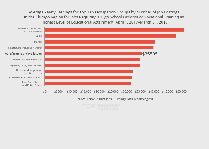 Average Yearly Earnings for Top Ten Occupation Groups by Number of Job Postings in the Chicago Region for Jobs Requiring a High School Diploma or Vocational Training as Highest Level of Educational Attainment, April 1, 2017–March 31, 2018 | bar chart made by Thecenturyfoundation | plotly