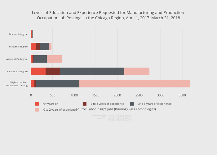 Levels of Education and Experience Requested for Manufacturing and Production Occupation Job Postings in the Chicago Region, April 1, 2017–March 31, 2018 | stacked bar chart made by Thecenturyfoundation | plotly