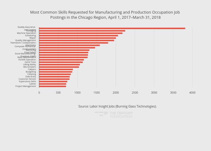 Most Common Skills Requested for Manufacturing and Production Occupation Job Postings in the Chicago Region, April 1, 2017–March 31, 2018 | bar chart made by Thecenturyfoundation | plotly