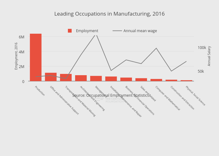 Leading Occupations in Manufacturing, 2016 | bar chart made by Thecenturyfoundation | plotly