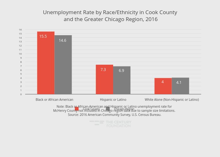Unemployment Rate by Race/Ethnicity in Cook County and the Greater Chicago Region, 2016   grouped bar chart made by Thecenturyfoundation   plotly