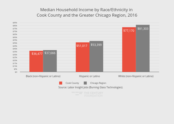 Median Household Income by Race/Ethnicity in Cook County and the Greater Chicago Region, 2016 | grouped bar chart made by Thecenturyfoundation | plotly