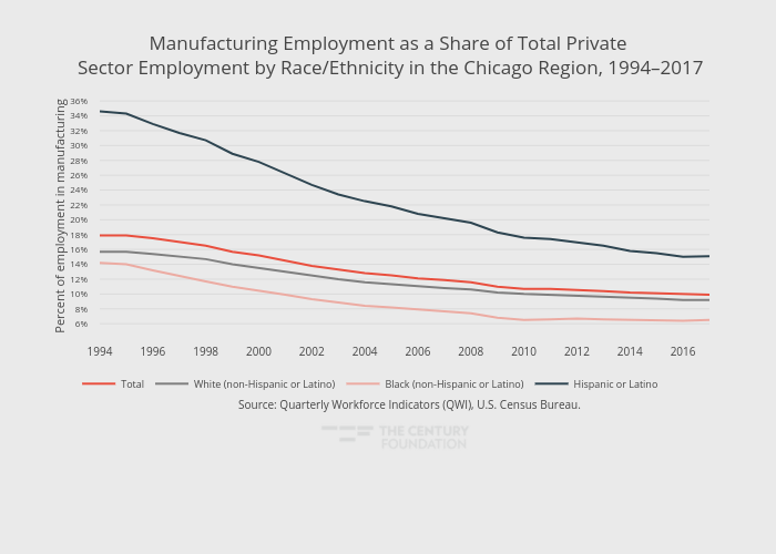 Manufacturing Employment as a Share of Total Private Sector Employment by Race/Ethnicity in the Chicago Region, 1994–2017   line chart made by Thecenturyfoundation   plotly
