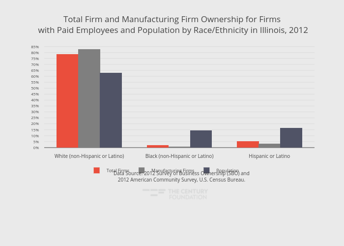 Total Firm and Manufacturing Firm Ownership for Firms with Paid Employees and Population by Race/Ethnicity in Illinois, 2012 | grouped bar chart made by Thecenturyfoundation | plotly