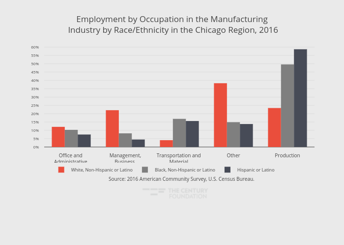 Employment by Occupation in the Manufacturing Industry by Race/Ethnicity in the Chicago Region, 2016 | grouped bar chart made by Thecenturyfoundation | plotly