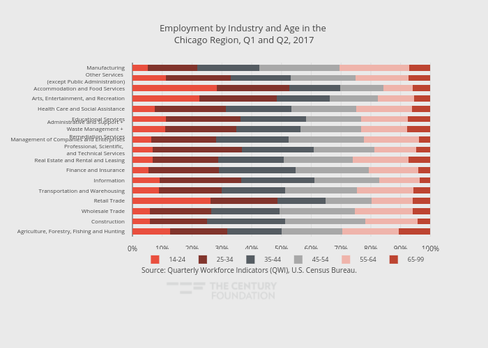 Employment by Industry and Age in the Chicago Region, Q1 and Q2, 2017 | stacked bar chart made by Thecenturyfoundation | plotly