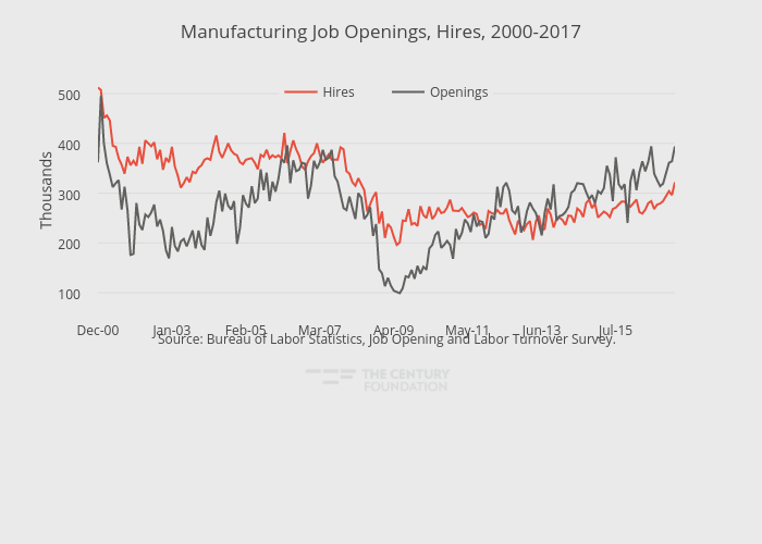 Manufacturing Job Openings, Hires, 2000-2017 | line chart made by Thecenturyfoundation | plotly