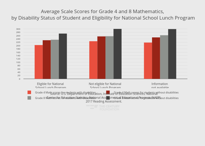 Average Scale Scores for Grade 4 and 8 Mathematics, by Disability Status of Student and Eligibility for National School Lunch Program | grouped bar chart made by Thecenturyfoundation | plotly