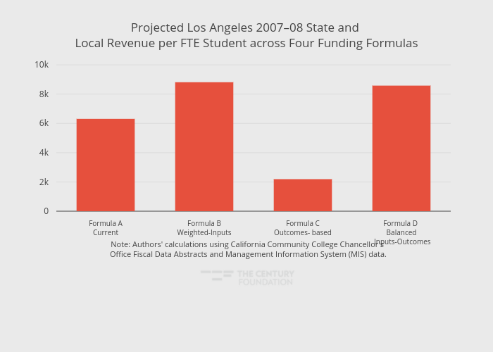 Projected Los Angeles 2007–08 State and Local Revenue per FTE Student across Four Funding Formulas   bar chart made by Thecenturyfoundation   plotly