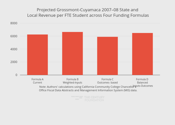 Projected Grossmont-Cuyamaca 2007–08 State and Local Revenue per FTE Student across Four Funding Formulas   bar chart made by Thecenturyfoundation   plotly