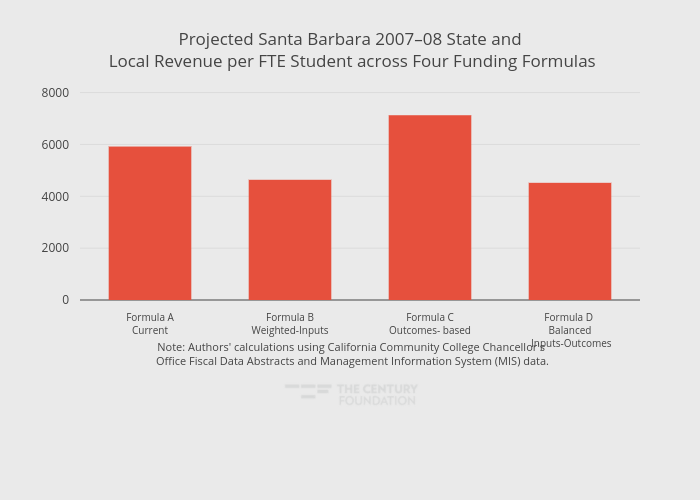Projected Santa Barbara 2007–08 State and Local Revenue per FTE Student across Four Funding Formulas   bar chart made by Thecenturyfoundation   plotly