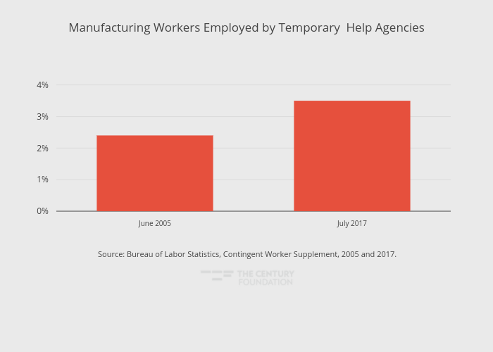 Manufacturing Workers Employed by Temporary Help Agencies | bar chart made by Thecenturyfoundation | plotly