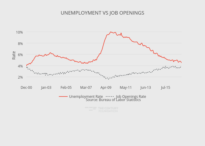 UNEMPLOYMENT VS JOB OPENINGS | line chart made by Thecenturyfoundation | plotly