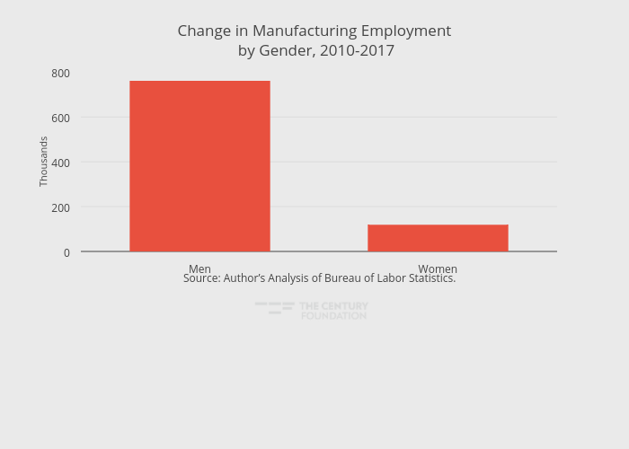 Change in Manufacturing Employment by Gender, 2010-2017 | bar chart made by Thecenturyfoundation | plotly