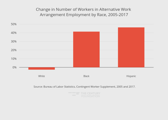 Change in Number of Workers in Alternative Work Arrangement Employment by Race, 2005-2017 | bar chart made by Thecenturyfoundation | plotly