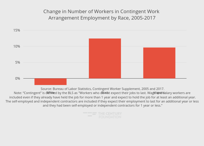Change in Number of Workers in Contingent Work Arrangement Employment by Race, 2005-2017 | bar chart made by Thecenturyfoundation | plotly