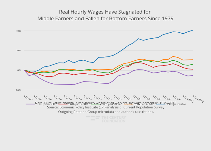 Real Hourly Wages Have Stagnated for Middle Earners and Fallen for Bottom Earners Since 1979 | line chart made by Thecenturyfoundation | plotly