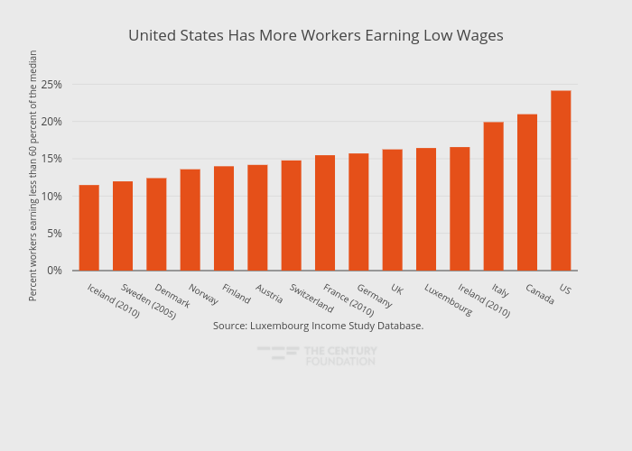 United States Has More Workers Earning Low Wages | bar chart made by Thecenturyfoundation | plotly