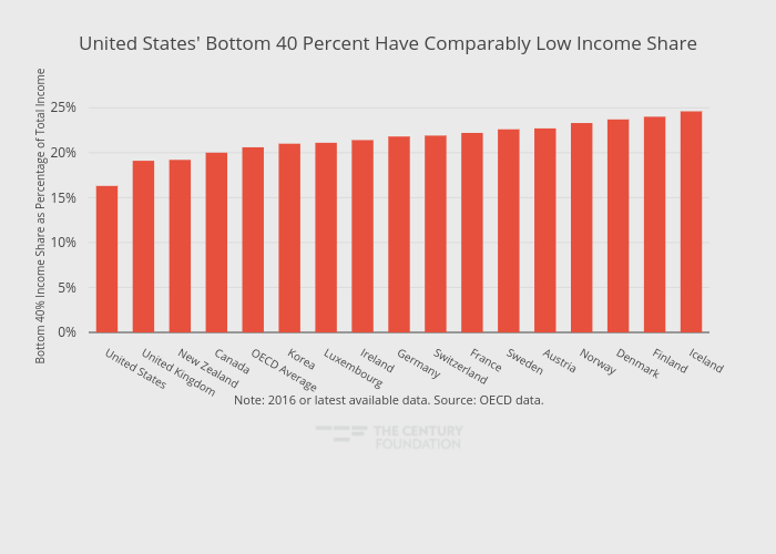 United States' Bottom 40 Percent Have Comparably Low Income Share   bar chart made by Thecenturyfoundation   plotly