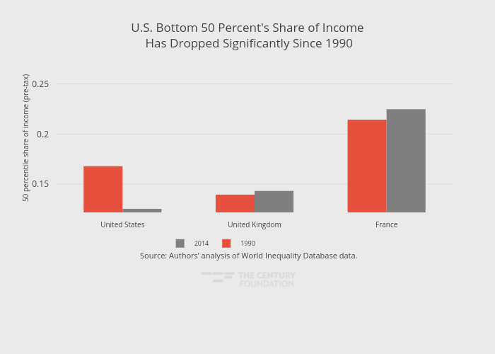 U.S. Bottom 50 Percent's Share of Income Has Dropped Significantly Since 1990 | grouped bar chart made by Thecenturyfoundation | plotly