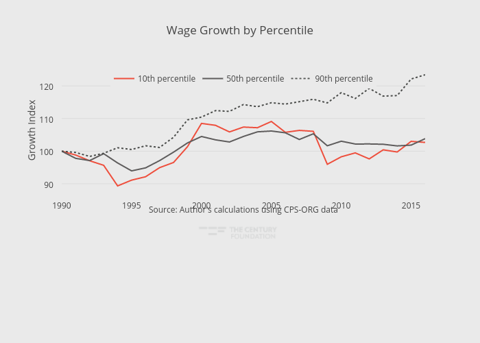 Wage Growth by Percentile | line chart made by Thecenturyfoundation | plotly