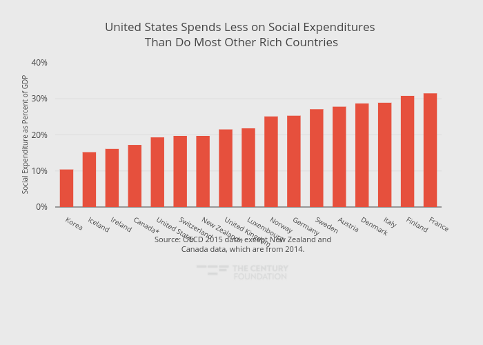 United States Spends Less on Social Expenditures Than Do Most Other Rich Countries   bar chart made by Thecenturyfoundation   plotly