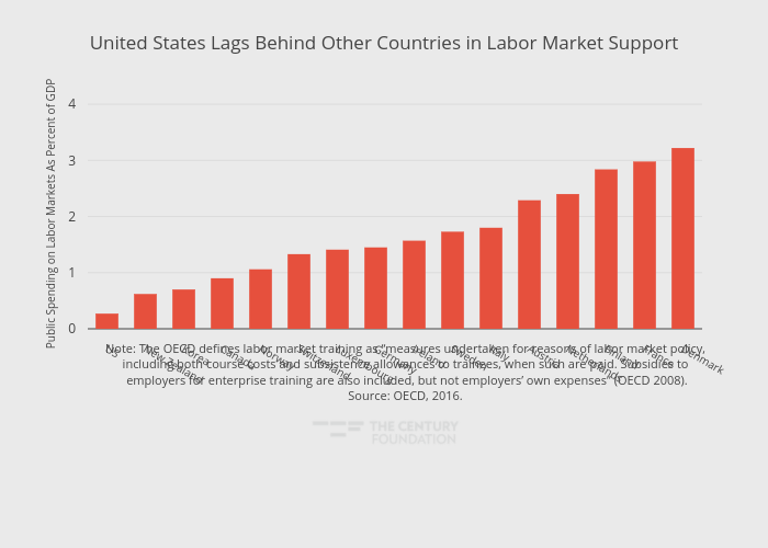 United States Lags Behind Other Countries in Labor Market Support | bar chart made by Thecenturyfoundation | plotly