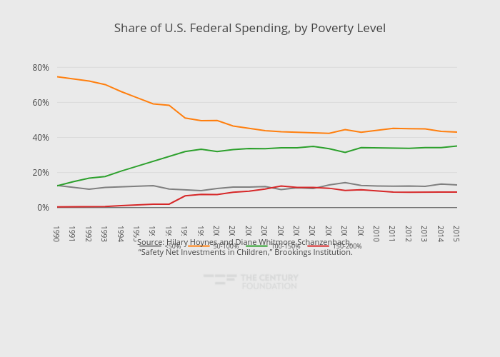 Share of U.S. Federal Spending, by Poverty Level | line chart made by Thecenturyfoundation | plotly